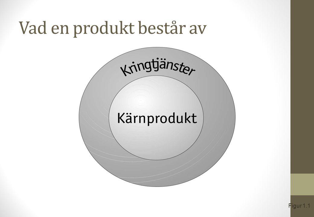 Vad en produkt består av Figur 1.1