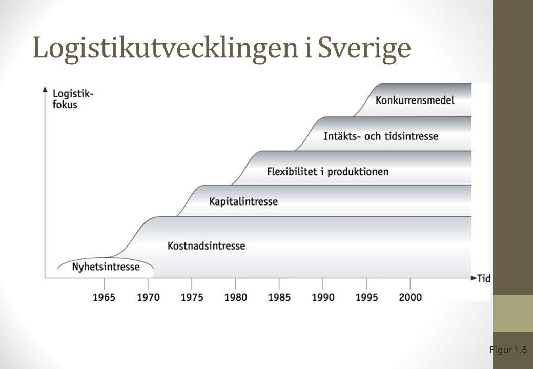 Logistikutvecklingen i Sverige Figur 1.5