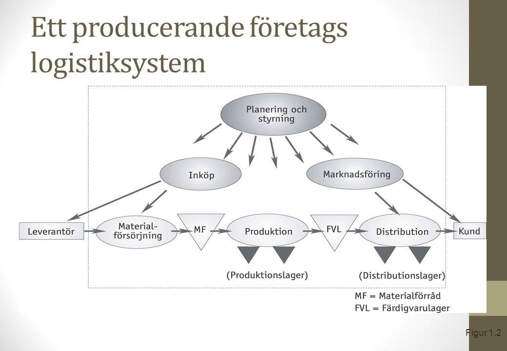 Ett producerande företags logistiksystem Figur 1.2