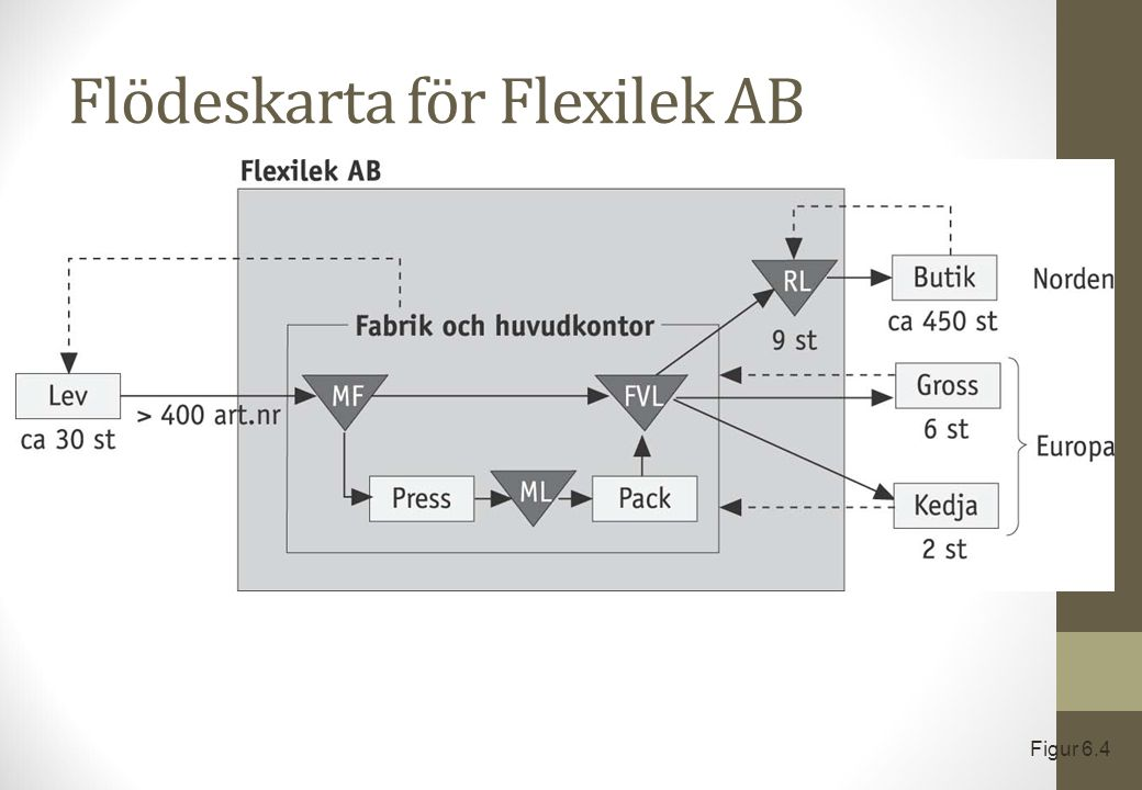 Flödeskarta för Flexilek AB Figur 6.4