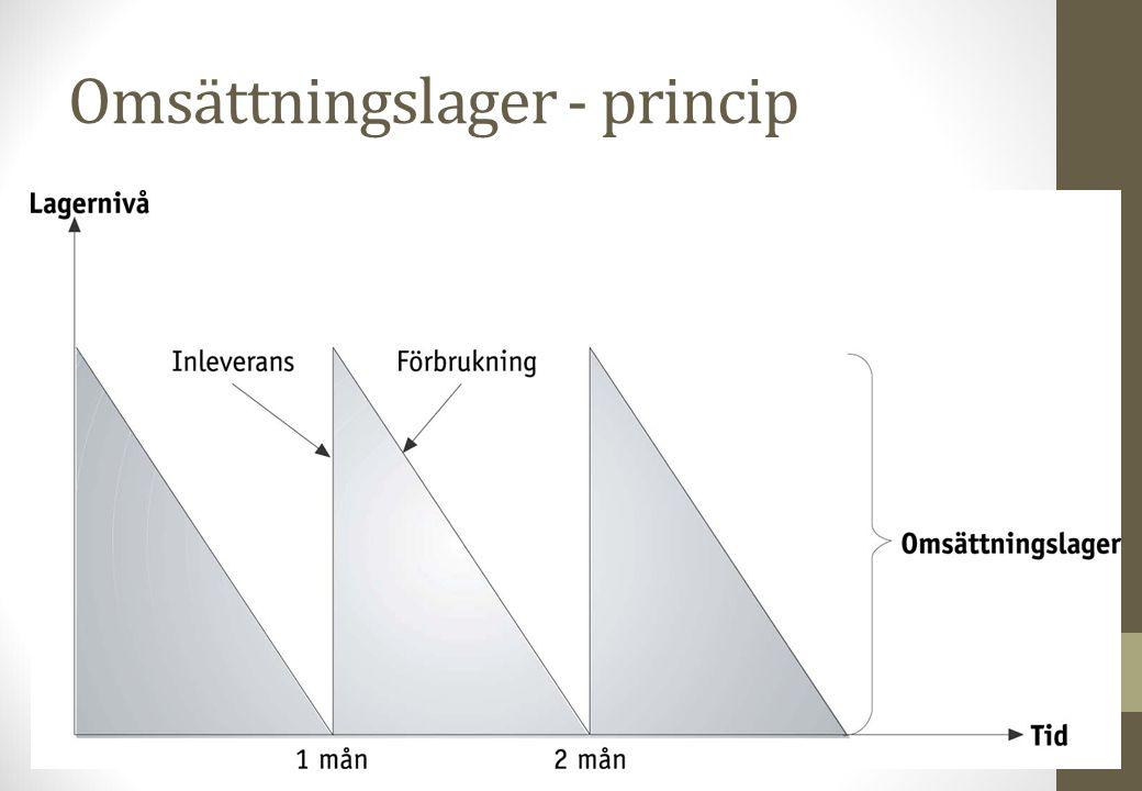 Omsättningslager - princip Figur 3.4