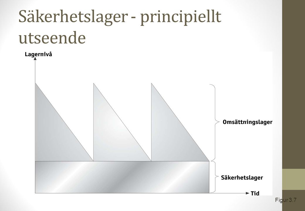 Säkerhetslager - principiellt utseende Figur 3.7