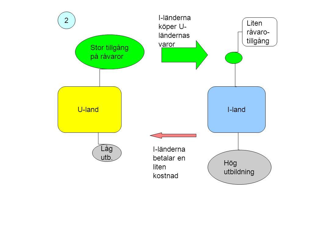 U-landI-land Stor tillgång på råvaror Låg utb.