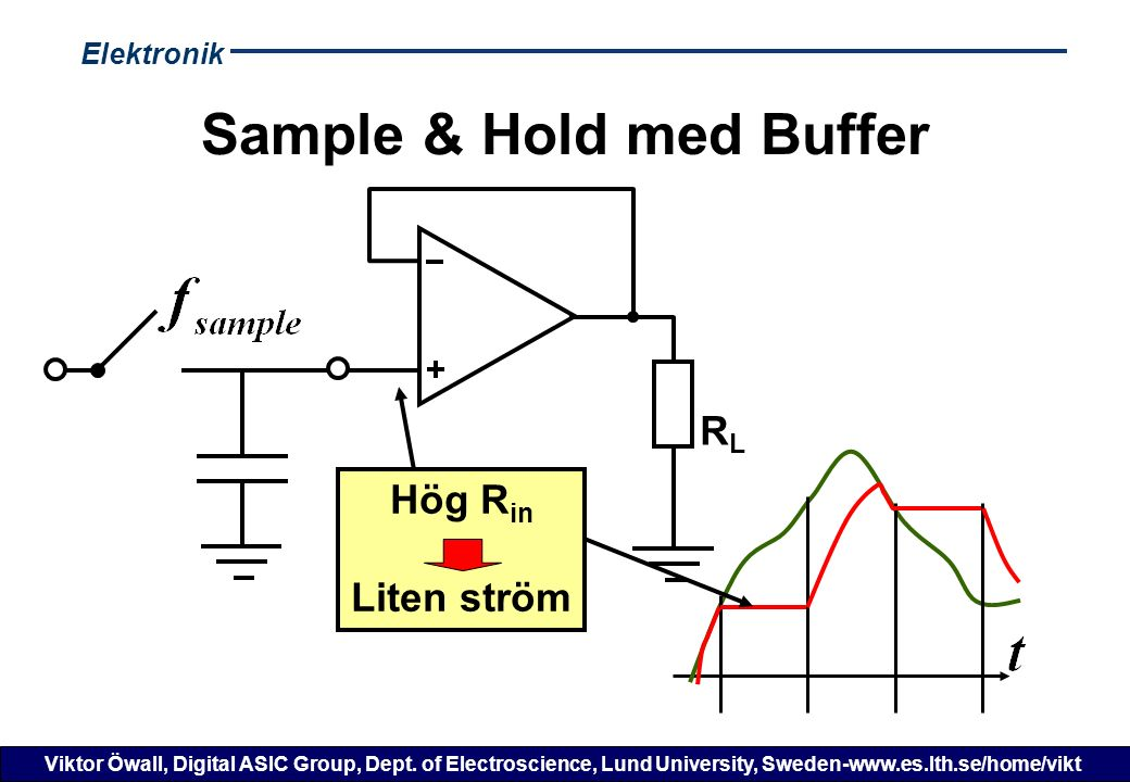 Elektronik Viktor Öwall, Digital ASIC Group, Dept. of Electroscience, Lund University, Sweden-www.es.lth.se/home/vikt Sample & Hold med Buffer RLRL Hö