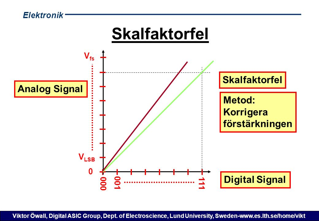 Elektronik Viktor Öwall, Digital ASIC Group, Dept. of Electroscience, Lund University, Sweden-www.es.lth.se/home/vikt Skalfaktorfel Digital Signal V L