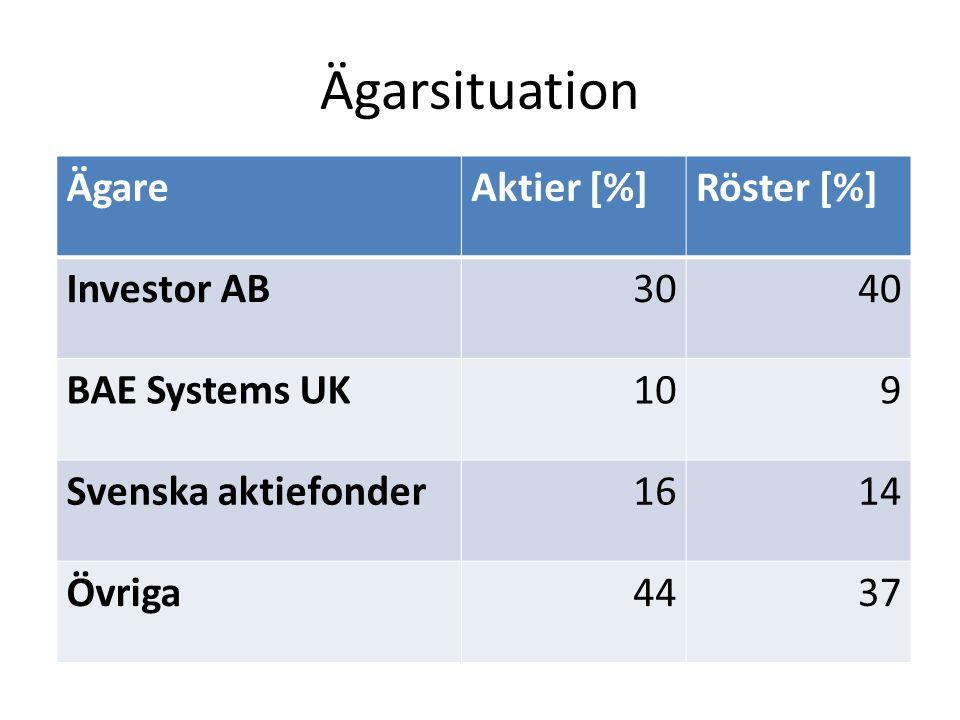 Ägarsituation ÄgareAktier [%]Röster [%] Investor AB30 40 BAE Systems UK109 Svenska aktiefonder1614 Övriga4437