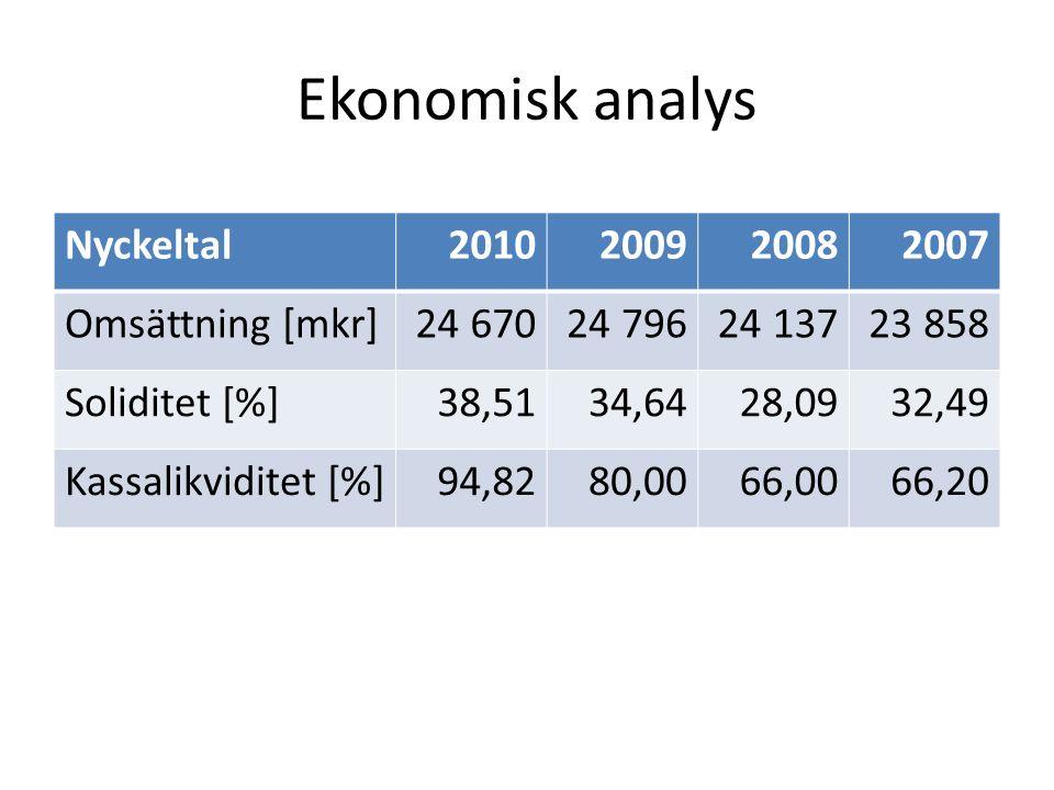 Ekonomisk analys Nyckeltal2010200920082007 Omsättning [mkr]24 67024 79624 13723 858 Soliditet [%]38,5134,6428,0932,49 Kassalikviditet [%]94,8280,0066,
