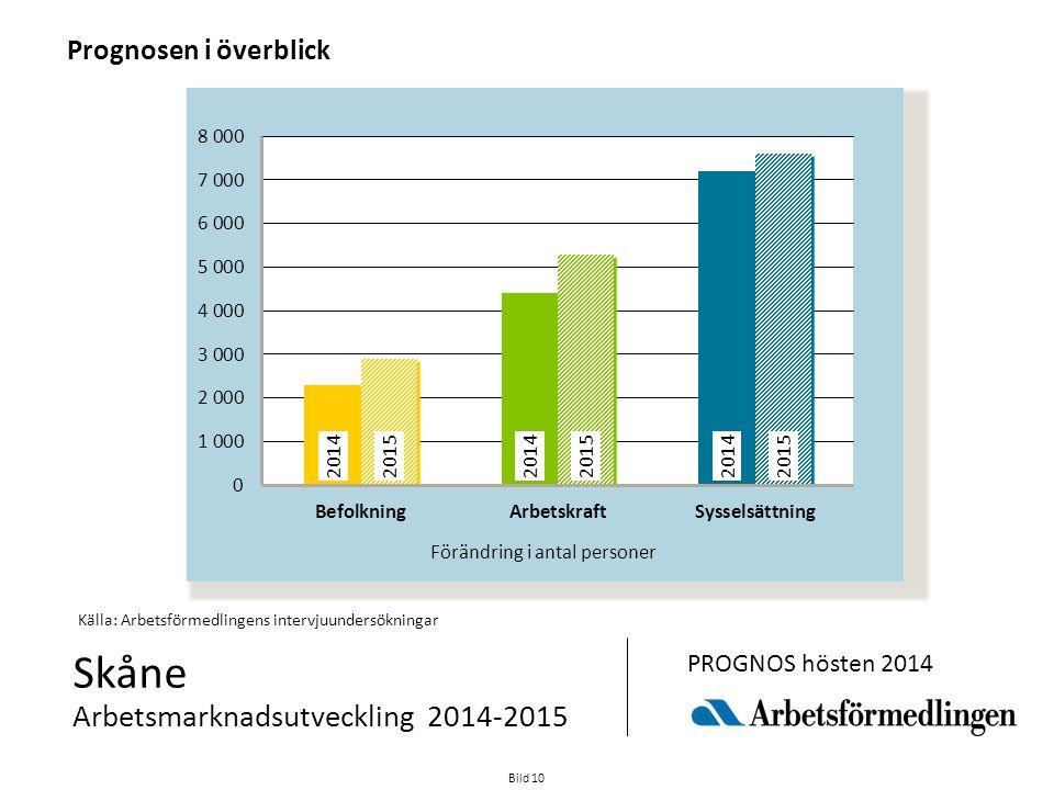 Bild 10 Skåne Arbetsmarknadsutveckling 2014-2015 PROGNOS hösten 2014 Källa: Arbetsförmedlingens intervjuundersökningar Prognosen i överblick