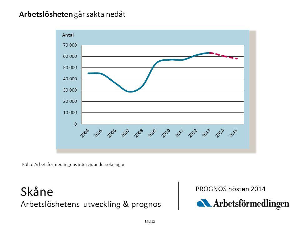 Bild 12 Skåne Arbetslöshetens utveckling & prognos PROGNOS hösten 2014 Källa: Arbetsförmedlingens intervjuundersökningar Arbetslösheten går sakta nedå