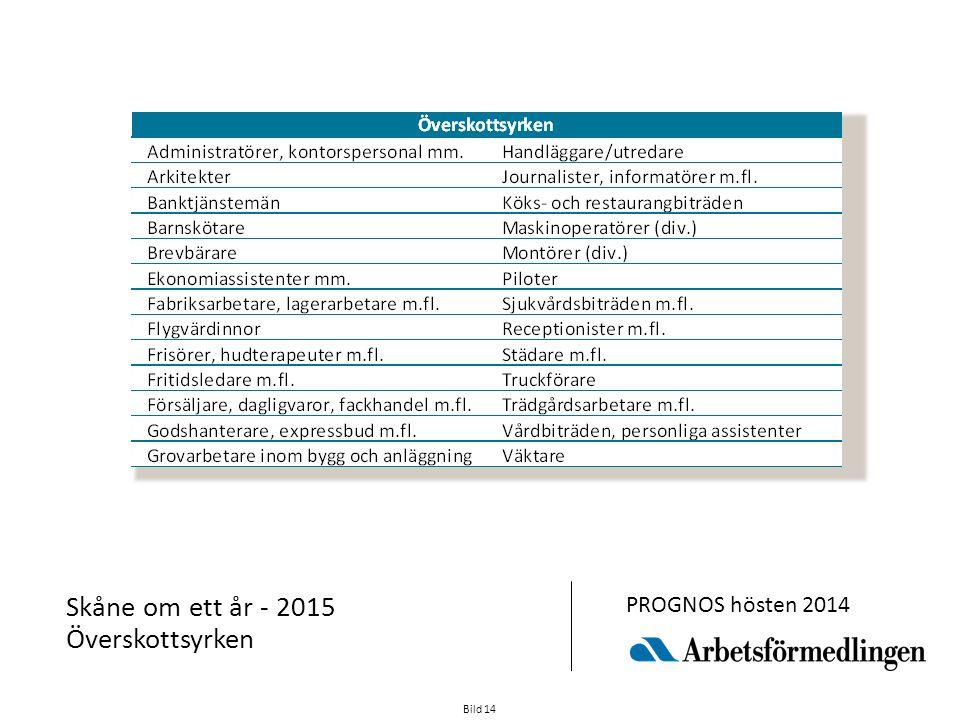 Bild 14 Skåne om ett år - 2015 Överskottsyrken PROGNOS hösten 2014