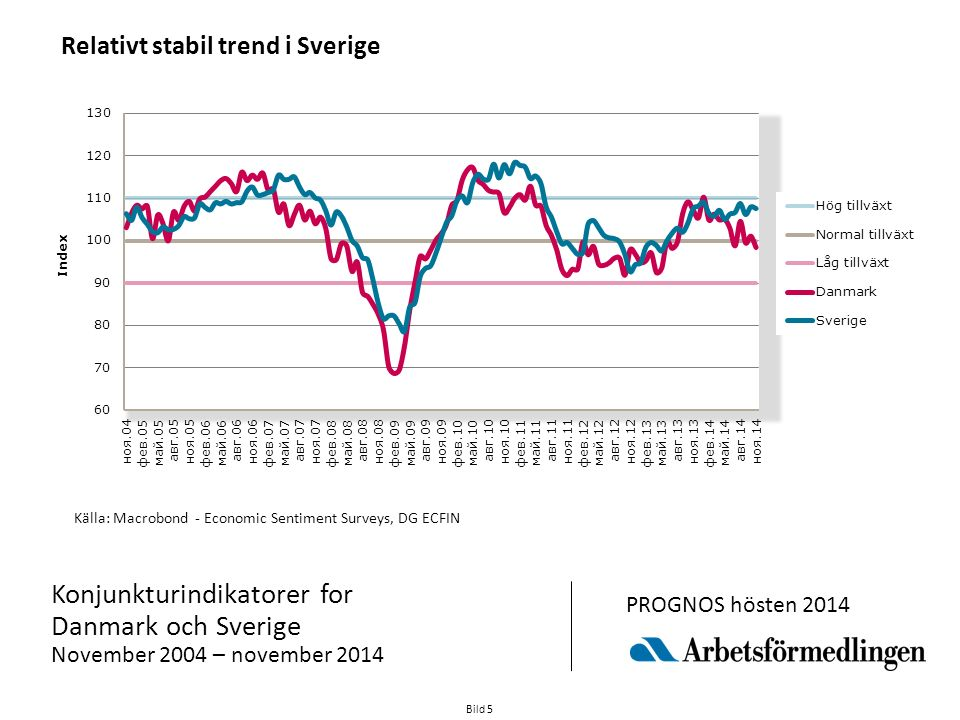 Bild 5 Källa: Macrobond - Economic Sentiment Surveys, DG ECFIN Konjunkturindikatorer for Danmark och Sverige November 2004 – november 2014 PROGNOS hösten 2014 Relativt stabil trend i Sverige