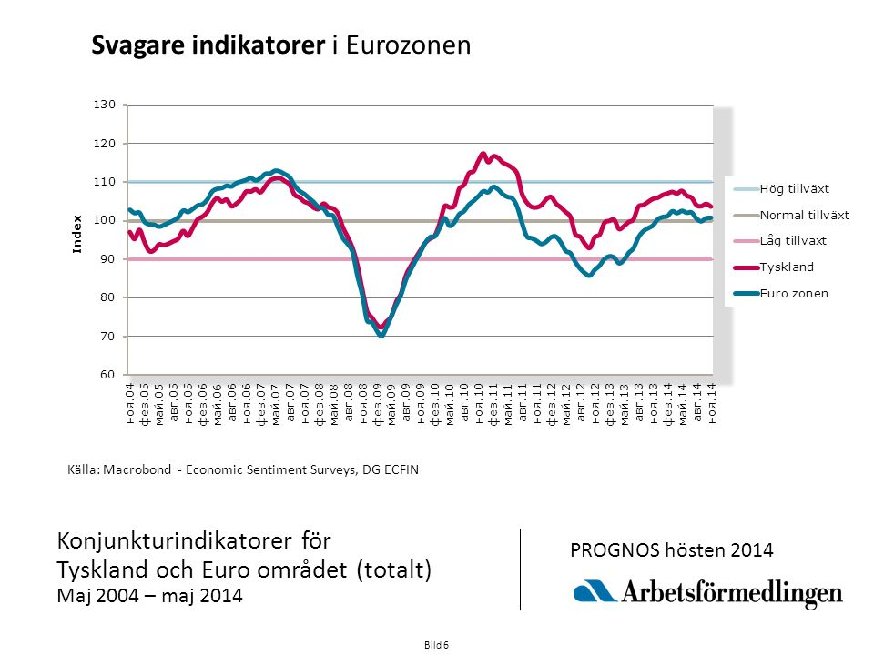 Bild 6 Källa: Macrobond - Economic Sentiment Surveys, DG ECFIN Konjunkturindikatorer för Tyskland och Euro området (totalt) Maj 2004 – maj 2014 PROGNOS hösten 2014 Svagare indikatorer i Eurozonen