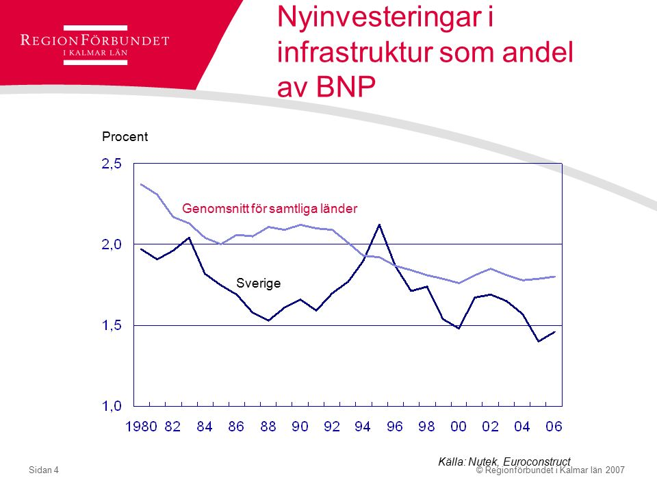 © Regionförbundet i Kalmar län 2007Sidan 4 Nyinvesteringar i infrastruktur som andel av BNP Procent Genomsnitt för samtliga länder Sverige Källa: Nutek, Euroconstruct