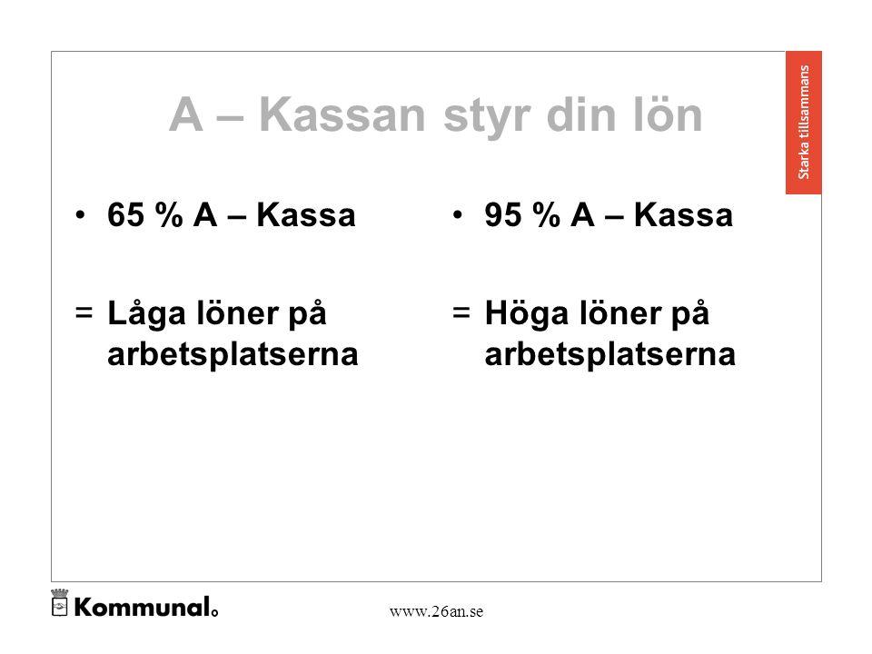 www.26an.se A – Kassan styr din lön 65 % A – Kassa =Låga löner på arbetsplatserna 95 % A – Kassa = Höga löner på arbetsplatserna