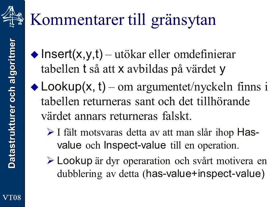 Datastrukturer och algoritmer VT08 Kommentarer till gränsytan  Insert(x,y,t) – utökar eller omdefinierar tabellen t så att x avbildas på värdet y  L