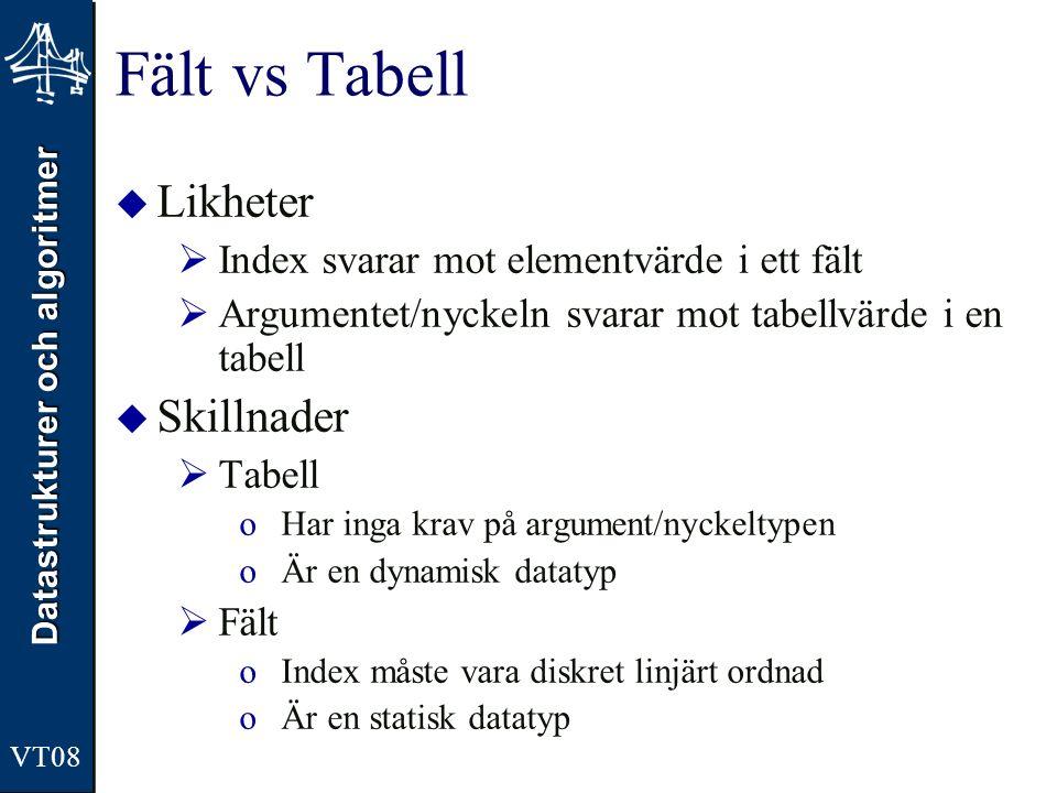 Datastrukturer och algoritmer VT08 Fält vs Tabell  Likheter  Index svarar mot elementvärde i ett fält  Argumentet/nyckeln svarar mot tabellvärde i