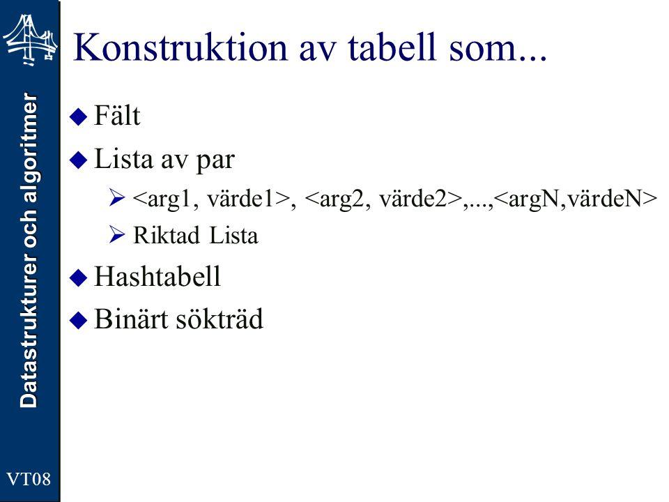 Datastrukturer och algoritmer VT08 Konstruktion av tabell som...  Fält  Lista av par ,,...,  Riktad Lista  Hashtabell  Binärt sökträd