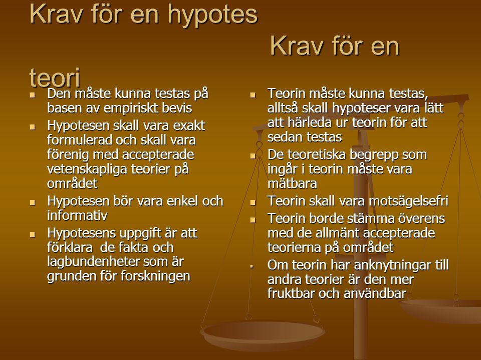 Krav för en hypotes Krav för en teori Den måste kunna testas på basen av empiriskt bevis Den måste kunna testas på basen av empiriskt bevis Hypotesen