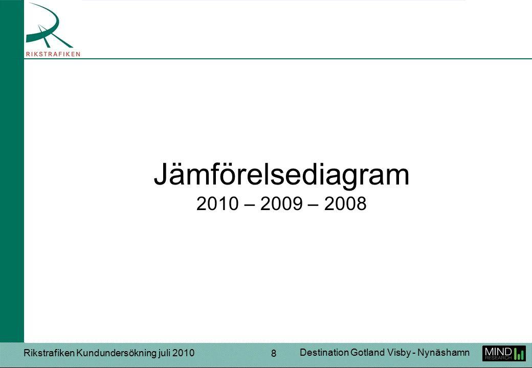 Rikstrafiken Kundundersökning juli 2010 Destination Gotland Visby - Nynäshamn 29 Sänka biljettpriserna! Servera bättre och mer variationsrik mat. Gärna turer som gör att man kan komma tidigare till Stockholm för att resa vidare, t.ex.