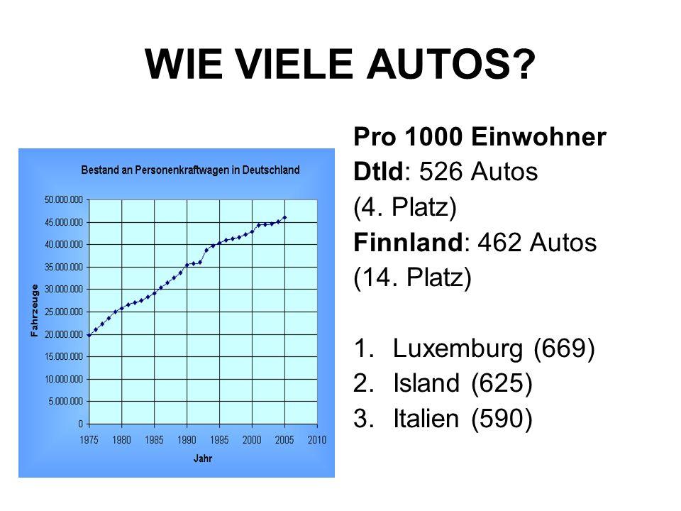 WIE VIELE AUTOS? Pro 1000 Einwohner Dtld: 526 Autos (4. Platz) Finnland: 462 Autos (14. Platz) 1.Luxemburg (669) 2.Island (625) 3.Italien (590)