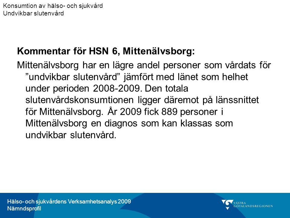 Hälso- och sjukvårdens Verksamhetsanalys 2009 Nämndsprofil Kommentar för HSN 6, Mittenälvsborg: Mittenälvsborg har en lägre andel personer som vårdats för undvikbar slutenvård jämfört med länet som helhet under perioden 2008-2009.