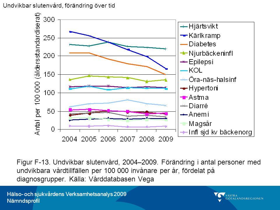 Hälso- och sjukvårdens Verksamhetsanalys 2009 Nämndsprofil Figur F-13. Undvikbar slutenvård, 2004–2009. Förändring i antal personer med undvikbara vår