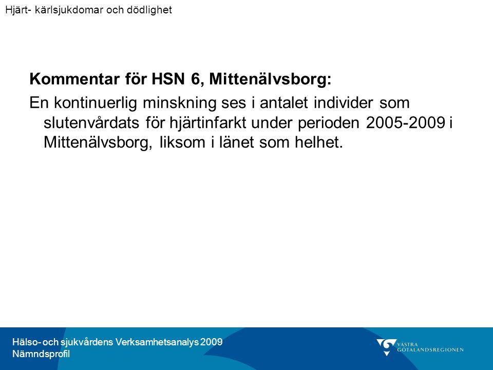 Hälso- och sjukvårdens Verksamhetsanalys 2009 Nämndsprofil Kommentar för HSN 6, Mittenälvsborg: En kontinuerlig minskning ses i antalet individer som slutenvårdats för hjärtinfarkt under perioden 2005-2009 i Mittenälvsborg, liksom i länet som helhet.