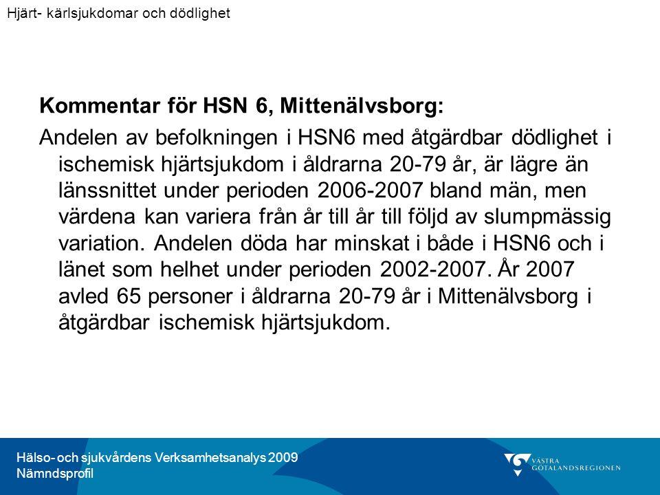 Hälso- och sjukvårdens Verksamhetsanalys 2009 Nämndsprofil Kommentar för HSN 6, Mittenälvsborg: Andelen av befolkningen i HSN6 med åtgärdbar dödlighet i ischemisk hjärtsjukdom i åldrarna 20-79 år, är lägre än länssnittet under perioden 2006-2007 bland män, men värdena kan variera från år till år till följd av slumpmässig variation.