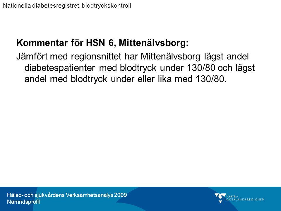 Hälso- och sjukvårdens Verksamhetsanalys 2009 Nämndsprofil Kommentar för HSN 6, Mittenälvsborg: Jämfört med regionsnittet har Mittenälvsborg lägst andel diabetespatienter med blodtryck under 130/80 och lägst andel med blodtryck under eller lika med 130/80.