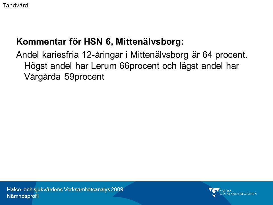 Hälso- och sjukvårdens Verksamhetsanalys 2009 Nämndsprofil Kommentar för HSN 6, Mittenälvsborg: Andel kariesfria 12-åringar i Mittenälvsborg är 64 procent.