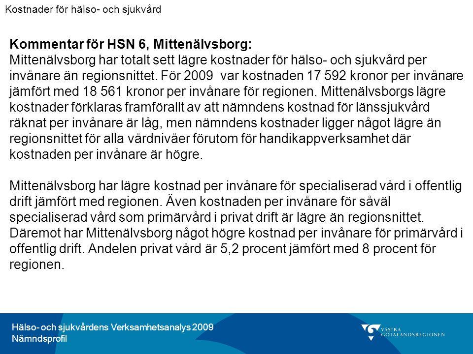 Hälso- och sjukvårdens Verksamhetsanalys 2009 Nämndsprofil Kommentar för HSN 6, Mittenälvsborg: Mittenälvsborg har totalt sett lägre kostnader för hälso- och sjukvård per invånare än regionsnittet.