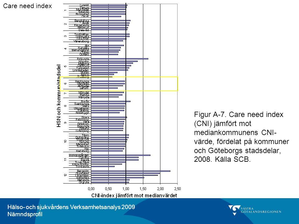Hälso- och sjukvårdens Verksamhetsanalys 2009 Nämndsprofil Figur A-7. Care need index (CNI) jämfört mot mediankommunens CNI- värde, fördelat på kommun
