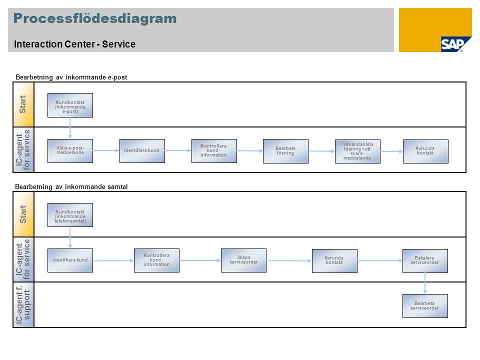 Processflödesdiagram Interaction Center - Service IC-agent för service Välja e-post- meddelande Identifiera kund Kontrollera kund- information Bearbet