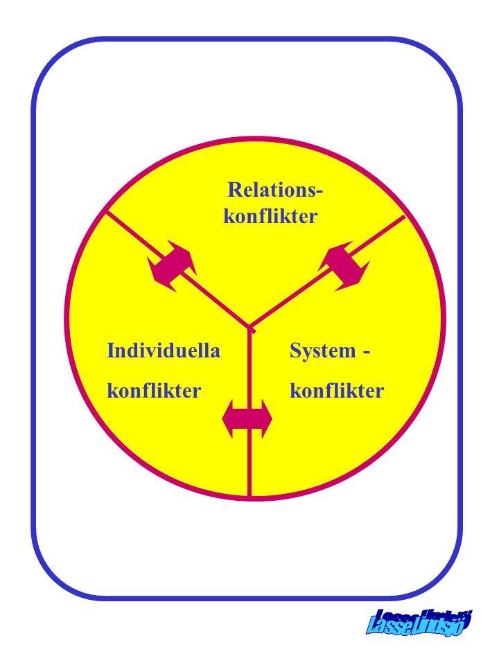 Relations- konflikter System - konflikter Individuella konflikter