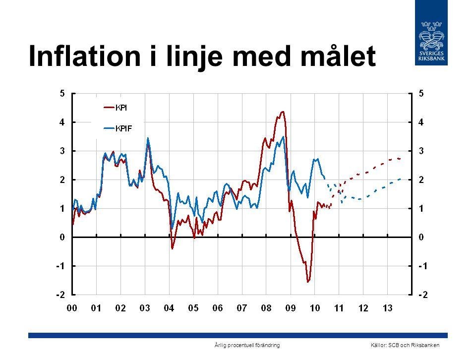Inflation i linje med målet Årlig procentuell förändring Källor: SCB och Riksbanken