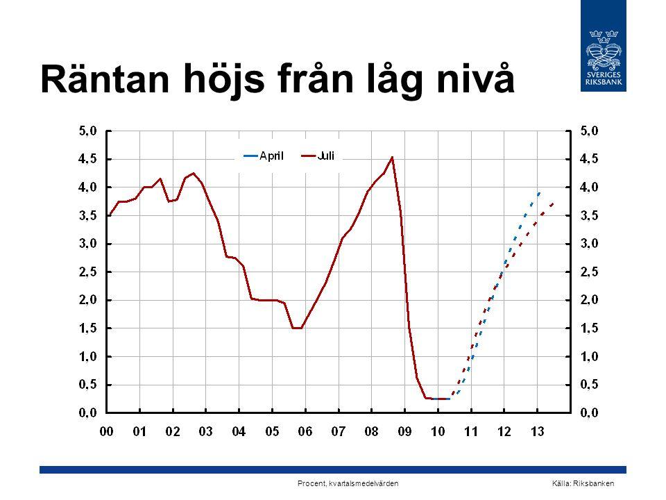 Räntan höjs från låg nivå Procent, kvartalsmedelvärden Källa: Riksbanken