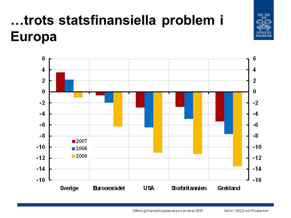 …trots statsfinansiella problem i Europa Offentligt finansiellt sparande som andel av BNPKällor: OECD och Riksbanken