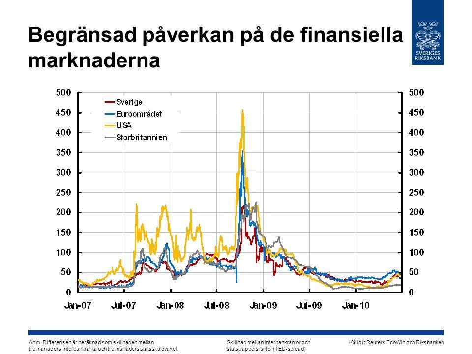 Begränsad påverkan på de finansiella marknaderna Skillnad mellan interbankräntor och statspappersräntor (TED-spread) Anm.