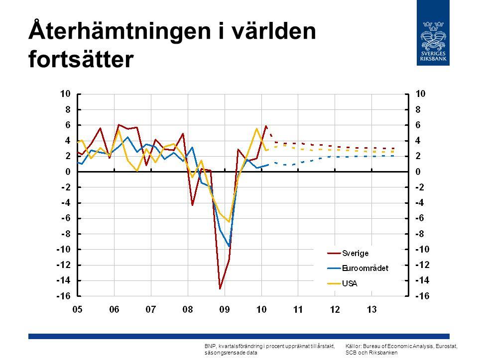 Återhämtningen i världen fortsätter BNP, kvartalsförändring i procent uppräknat till årstakt, säsongsrensade data Källor: Bureau of Economic Analysis, Eurostat, SCB och Riksbanken