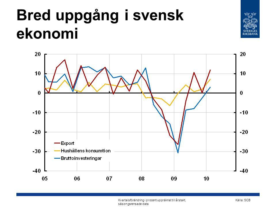 Bred uppgång i svensk ekonomi Kvartalsförändring i procent uppräknat till årstakt, säsongsrensade data Källa: SCB