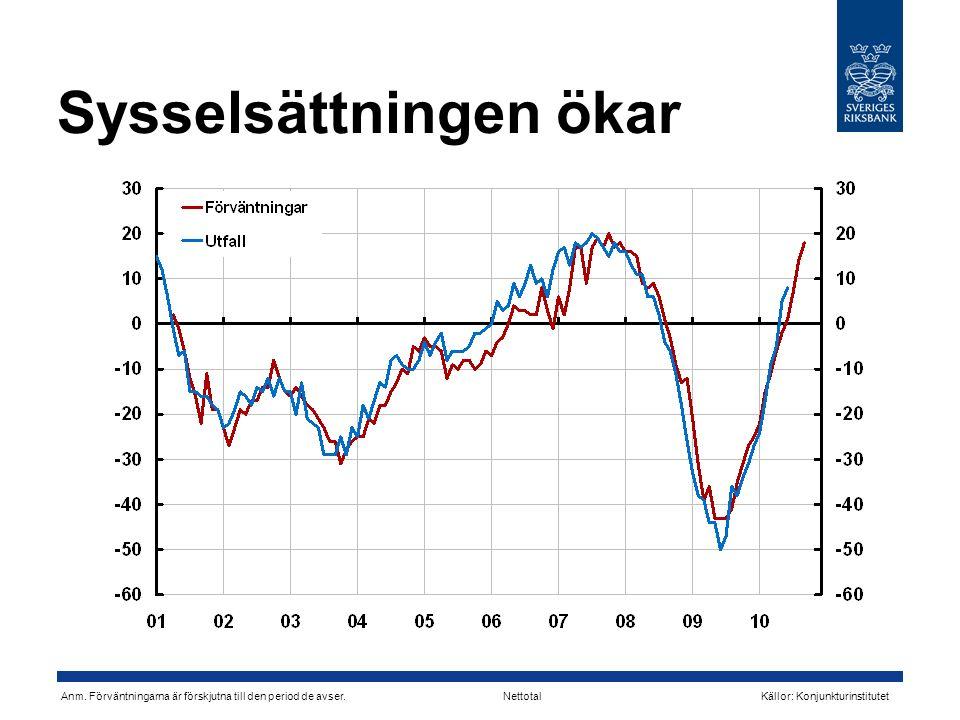 Sysselsättningen ökar Nettotal Källor: KonjunkturinstitutetAnm.
