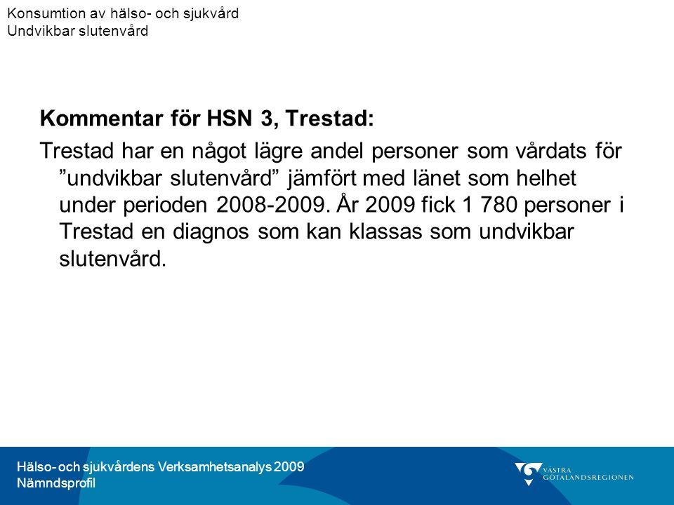 Hälso- och sjukvårdens Verksamhetsanalys 2009 Nämndsprofil Kommentar för HSN 3, Trestad: Trestad har en något lägre andel personer som vårdats för undvikbar slutenvård jämfört med länet som helhet under perioden 2008-2009.