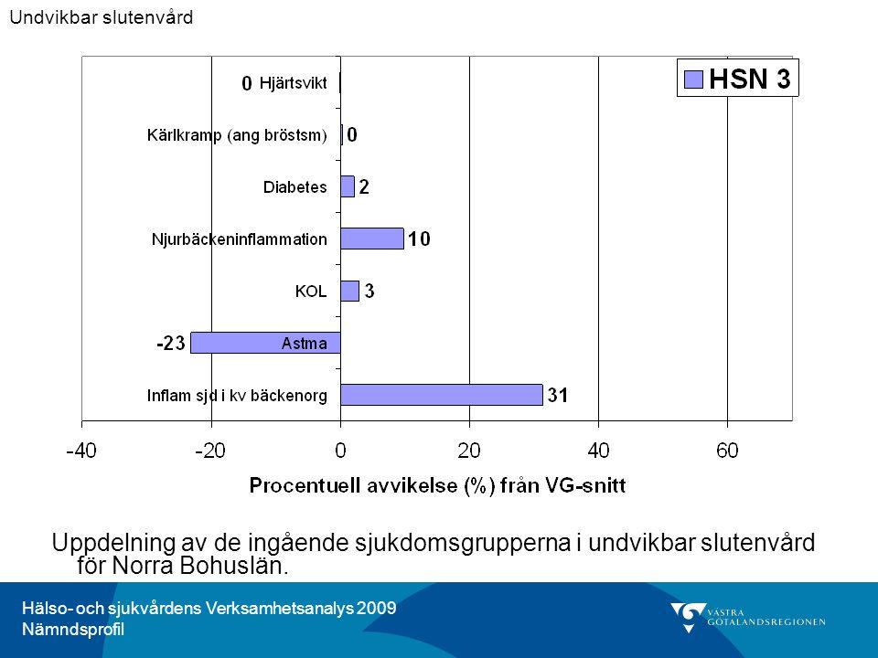 Hälso- och sjukvårdens Verksamhetsanalys 2009 Nämndsprofil Uppdelning av de ingående sjukdomsgrupperna i undvikbar slutenvård för Norra Bohuslän.