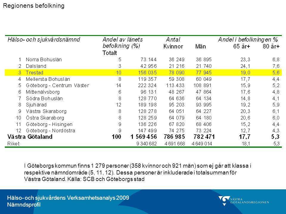 I Göteborgs kommun finns 1 279 personer (358 kvinnor och 921 män) som ej går att klassa i respektive nämndområde (5, 11, 12).