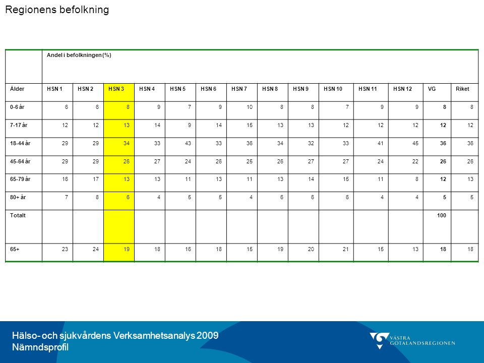 Hälso- och sjukvårdens Verksamhetsanalys 2009 Nämndsprofil Kommentar för HSN 3, Trestad: I Trestad når drygt hälften av diabetespatienter med typ2 diabetes behandlingsmålet för blodsockerkontroll.