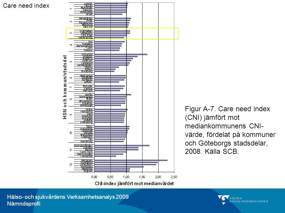 Hälso- och sjukvårdens Verksamhetsanalys 2009 Nämndsprofil Kommentar för HSN 3, Trestad: Enligt care need index har invånarna i Trestad ungefär lika stort behov av primärvård som i länet som helhet.