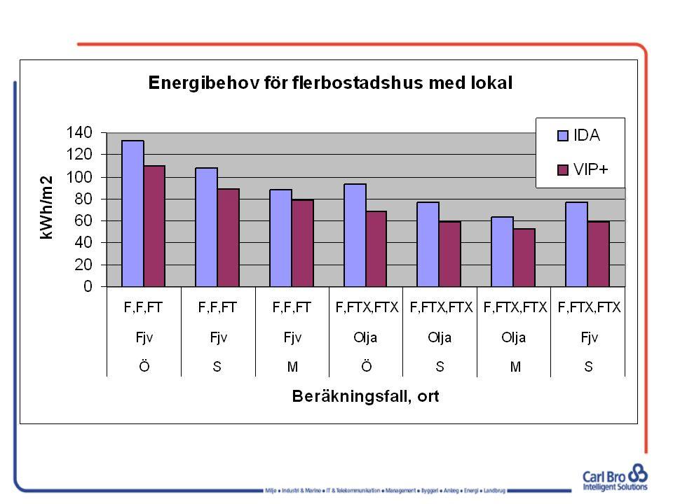 Beräkningsresultat för typhus OrtSystemFlerbostads- hus m.
