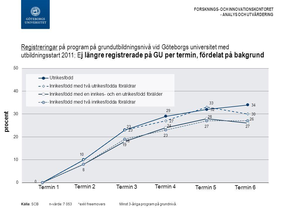 Registreringar på program på grundutbildningsnivå vid Göteborgs universitet med utbildningsstart 2011; E j längre registrerade på GU per termin, fördelat på bakgrund FORSKNINGS- OCH INNOVATIONSKONTORET - ANALYS OCH UTVÄRDERING Källa: SCBn-värde: 7 053 *exkl freemoversMinst 3-åriga program på grundnivå.