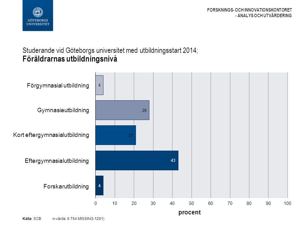 Studerande vid Göteborgs universitet med utbildningsstart 2014; Föräldrarnas utbildningsnivå FORSKNINGS- OCH INNOVATIONSKONTORET - ANALYS OCH UTVÄRDERING Källa: SCBn-värde: 9 754 MISSING:1291) Förgymnasial utbildning Gymnasieutbildning Kort eftergymnasialutbildning Eftergymnasialutbildning Forskarutbildning