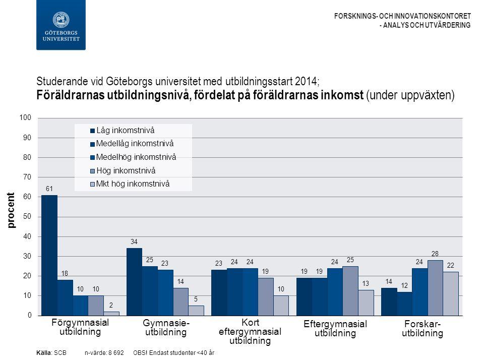 Studerande vid Göteborgs universitet med utbildningsstart 2014; Föräldrarnas utbildningsnivå, fördelat på föräldrarnas inkomst (under uppväxten) FORSKNINGS- OCH INNOVATIONSKONTORET - ANALYS OCH UTVÄRDERING Källa: SCBn-värde: 8 692OBS.